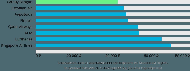 Динамика цен в зависимости от авиакомпании, совершающей перелет из Таллина на Пхукет