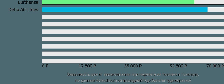 Динамика цен в зависимости от авиакомпании, совершающей перелет из Таллина в Гонолулу