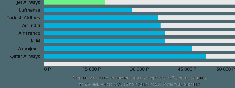 Динамика цен в зависимости от авиакомпании, совершающей перелет из Таллина в Индию