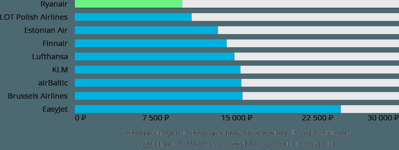 Динамика цен в зависимости от авиакомпании, совершающей перелет из Таллина в Италию