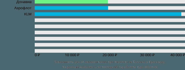 Динамика цен в зависимости от авиакомпании, совершающей перелет из Таллина в Краснодар