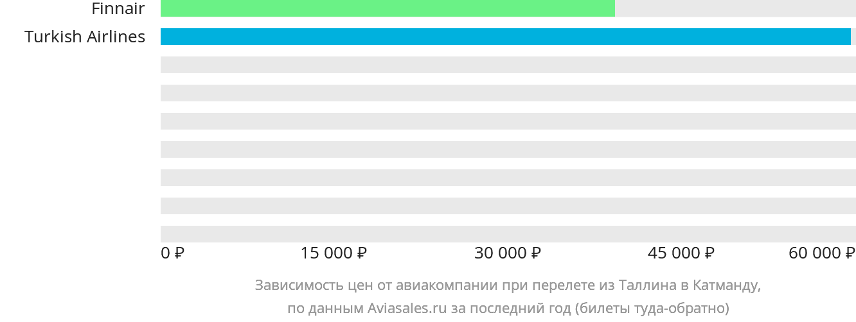 Динамика цен в зависимости от авиакомпании, совершающей перелет из Таллина в Катманду