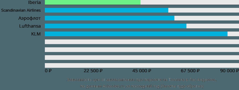 Динамика цен в зависимости от авиакомпании, совершающей перелет из Таллина в Лос-Анджелес