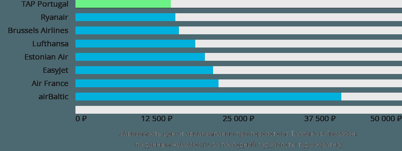 Динамика цен в зависимости от авиакомпании, совершающей перелет из Таллина в Лиссабон