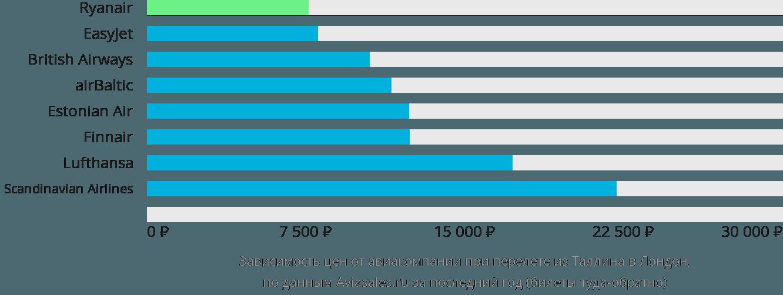 Динамика цен в зависимости от авиакомпании, совершающей перелет из Таллина в Лондон