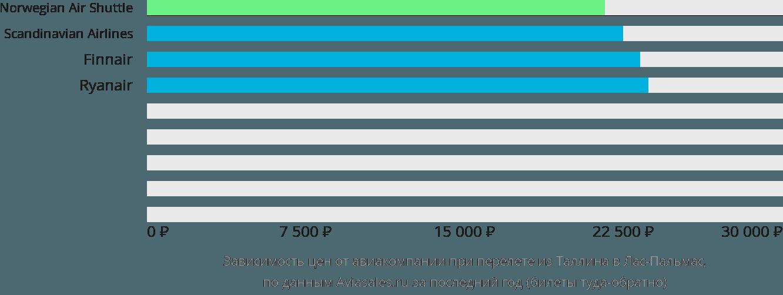 Динамика цен в зависимости от авиакомпании, совершающей перелет из Таллина в Лас-Пальмас
