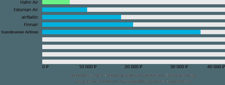 Динамика цен в зависимости от авиакомпании, совершающей перелет из Таллина в Литву