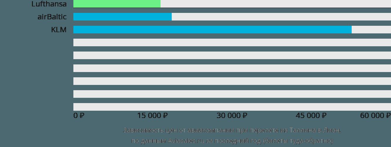 Динамика цен в зависимости от авиакомпании, совершающей перелет из Таллина в Лион