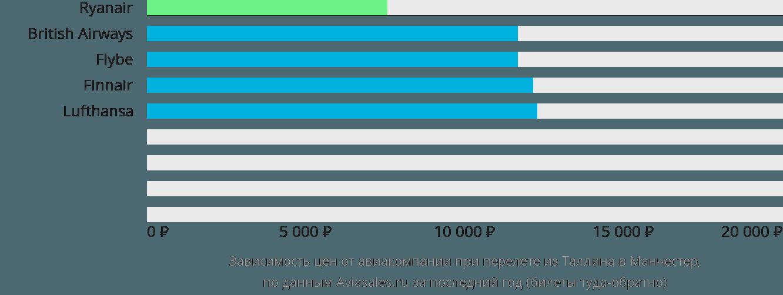 Динамика цен в зависимости от авиакомпании, совершающей перелет из Таллина в Манчестер