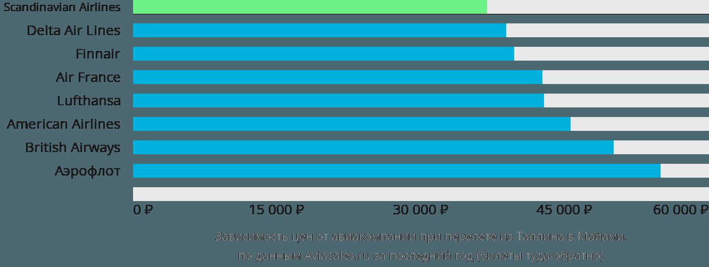 Динамика цен в зависимости от авиакомпании, совершающей перелет из Таллина в Майами