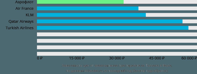 Динамика цен в зависимости от авиакомпании, совершающей перелет из Таллина в Мале