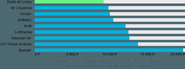 Динамика цен в зависимости от авиакомпании, совершающей перелёт из Таллина в Нидерланды