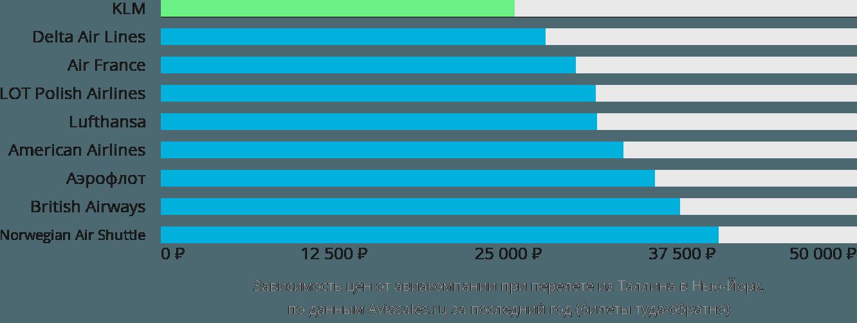 Динамика цен в зависимости от авиакомпании, совершающей перелет из Таллина в Нью-Йорк