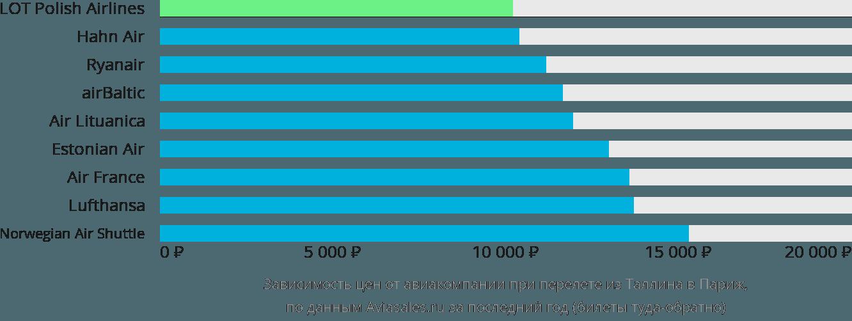 Динамика цен в зависимости от авиакомпании, совершающей перелет из Таллина в Париж