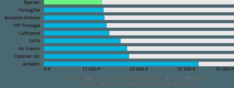 Динамика цен в зависимости от авиакомпании, совершающей перелет из Таллина в Португалию