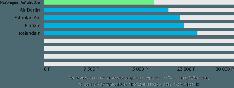 Динамика цен в зависимости от авиакомпании, совершающей перелет из Таллина в Рейкьявик