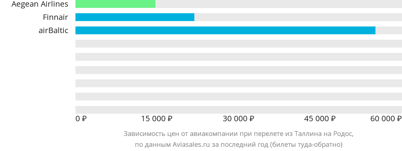 Динамика цен в зависимости от авиакомпании, совершающей перелет из Таллина на Родос