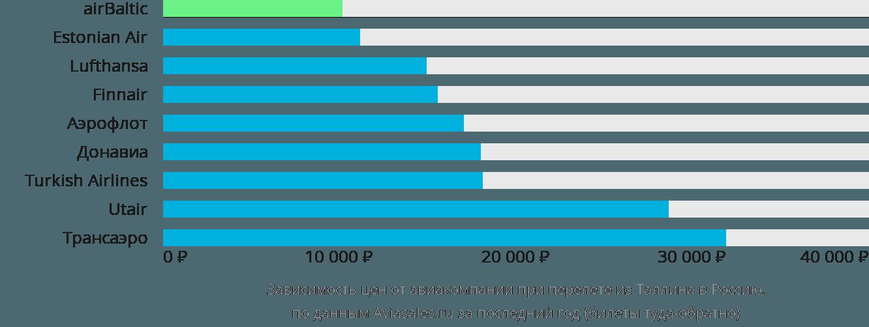 Динамика цен в зависимости от авиакомпании, совершающей перелёт из Таллина в Россию