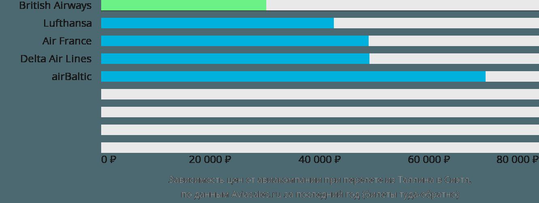 Динамика цен в зависимости от авиакомпании, совершающей перелет из Таллина в Сиэтл