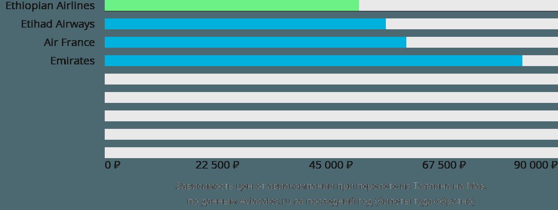 Динамика цен в зависимости от авиакомпании, совершающей перелет из Таллина на Маэ