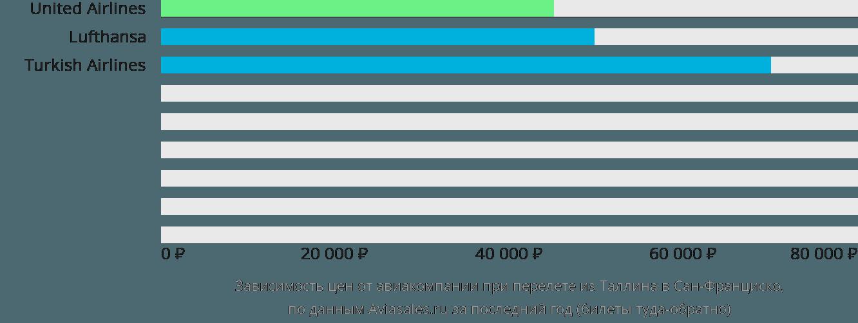 Динамика цен в зависимости от авиакомпании, совершающей перелет из Таллина в Сан-Франциско