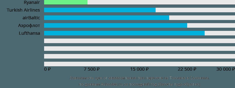 Динамика цен в зависимости от авиакомпании, совершающей перелет из Таллина в Салоники