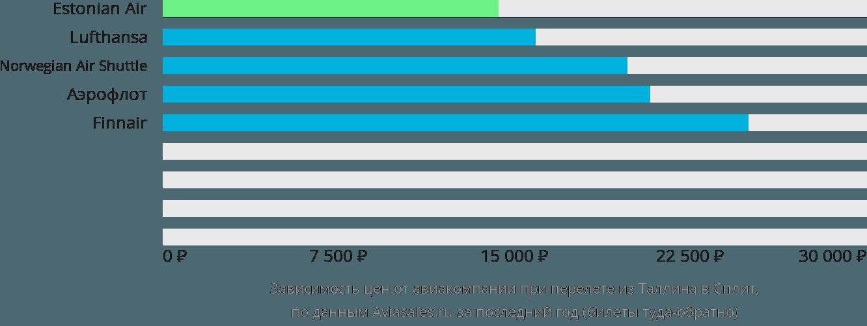 Динамика цен в зависимости от авиакомпании, совершающей перелет из Таллина в Сплит