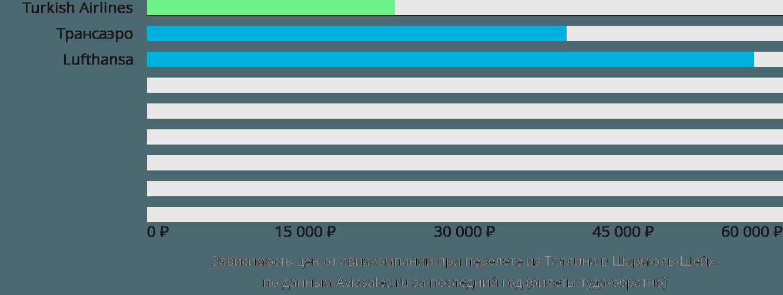 Динамика цен в зависимости от авиакомпании, совершающей перелет из Таллина в Шарм-эль-Шейх