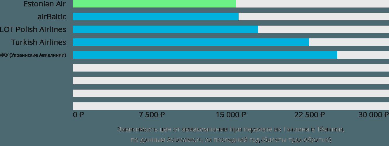 Динамика цен в зависимости от авиакомпании, совершающей перелет из Таллина в Тбилиси