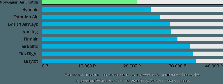 Динамика цен в зависимости от авиакомпании, совершающей перелет из Таллина на Тенерифе