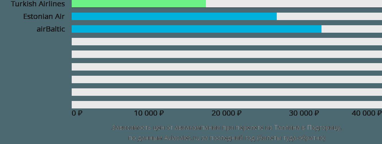 Динамика цен в зависимости от авиакомпании, совершающей перелет из Таллина в Подгорицу