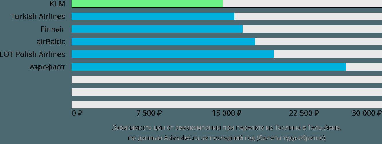 Динамика цен в зависимости от авиакомпании, совершающей перелет из Таллина в Тель-Авив