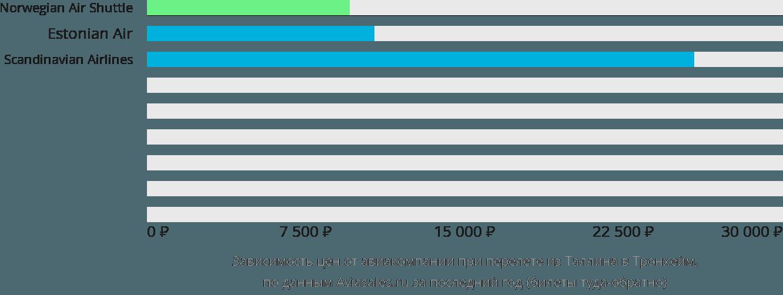 Динамика цен в зависимости от авиакомпании, совершающей перелет из Таллина в Тронхейм