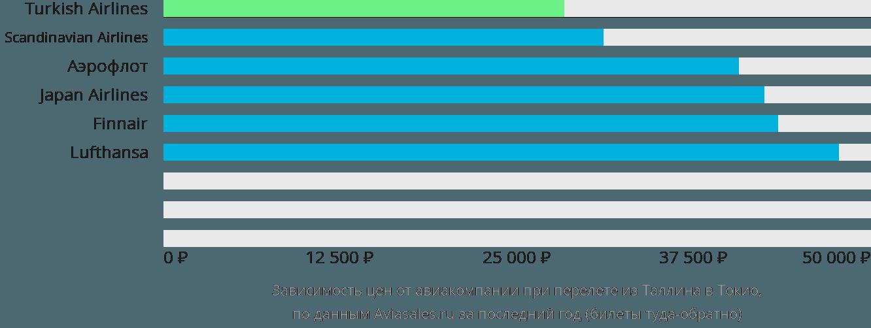 Динамика цен в зависимости от авиакомпании, совершающей перелет из Таллина в Токио