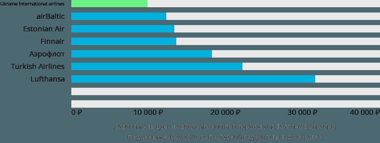 Динамика цен в зависимости от авиакомпании, совершающей перелет из Таллина в Украину