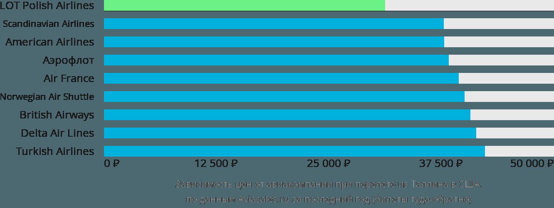 Динамика цен в зависимости от авиакомпании, совершающей перелет из Таллина в США