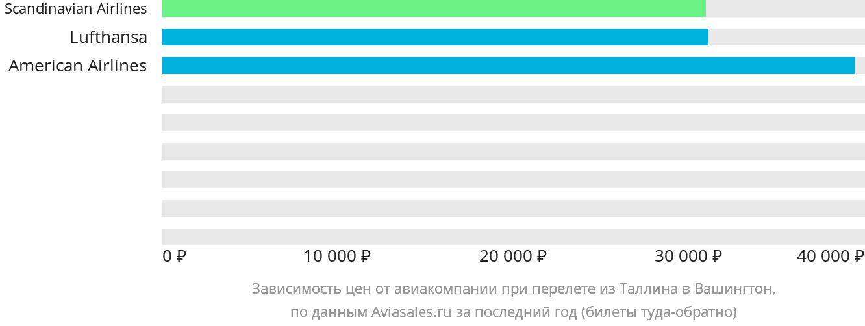 Динамика цен в зависимости от авиакомпании, совершающей перелет из Таллина в Вашингтон