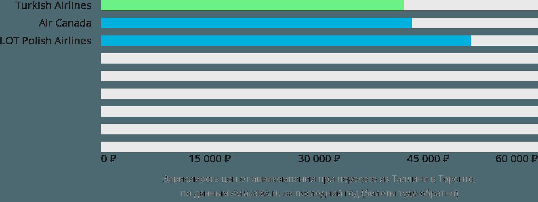 Динамика цен в зависимости от авиакомпании, совершающей перелет из Таллина в Торонто