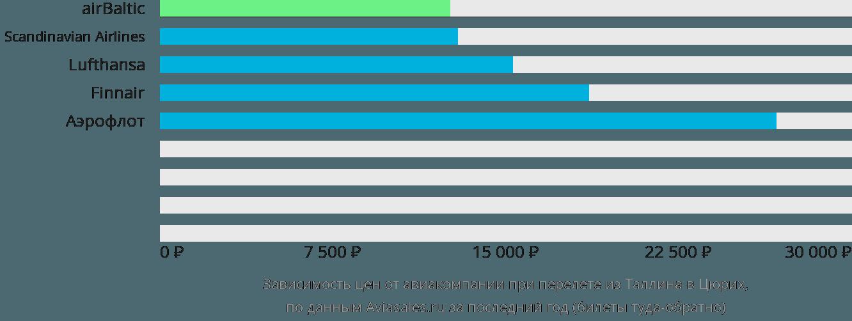 Динамика цен в зависимости от авиакомпании, совершающей перелет из Таллина в Цюрих