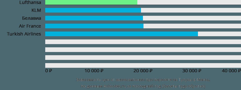 Динамика цен в зависимости от авиакомпании, совершающей перелет из Тулузы в Минск