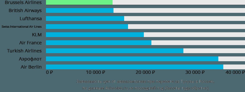 Динамика цен в зависимости от авиакомпании, совершающей перелет из Тулузы в Россию