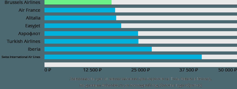 Динамика цен в зависимости от авиакомпании, совершающей перелет из Тель-Авива в Малагу