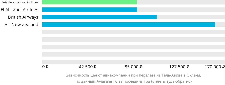Динамика цен в зависимости от авиакомпании, совершающей перелет из Тель-Авива в Окленд