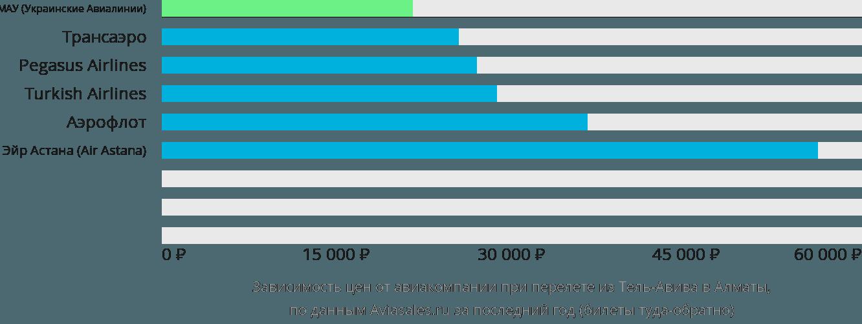 Динамика цен в зависимости от авиакомпании, совершающей перелет из Тель-Авива в Алматы