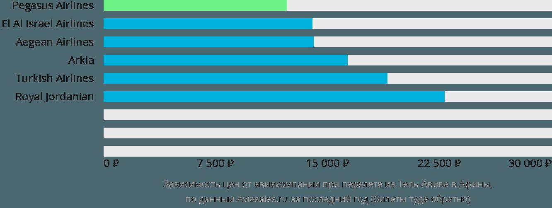 Динамика цен в зависимости от авиакомпании, совершающей перелет из Тель-Авива в Афины