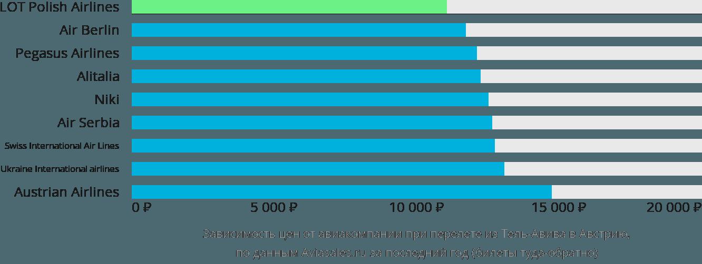 Динамика цен в зависимости от авиакомпании, совершающей перелет из Тель-Авива в Австрию