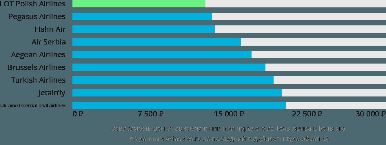 Динамика цен в зависимости от авиакомпании, совершающей перелёт из Тель-Авива в Бельгию