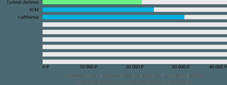 Динамика цен в зависимости от авиакомпании, совершающей перелет из Тель-Авива в Бильбао