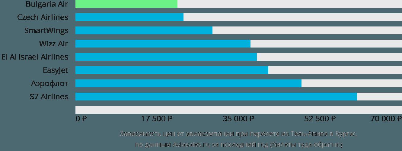 Динамика цен в зависимости от авиакомпании, совершающей перелет из Тель-Авива в Бургас