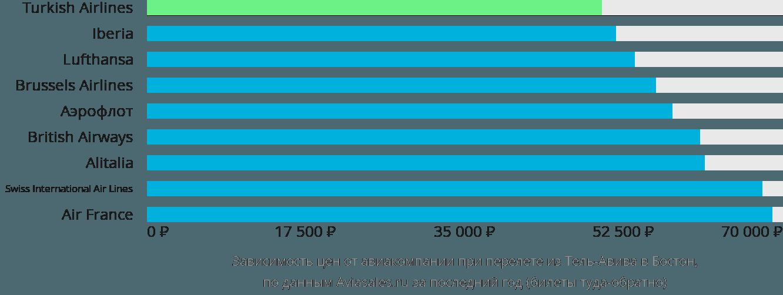 Динамика цен в зависимости от авиакомпании, совершающей перелет из Тель-Авива в Бостон